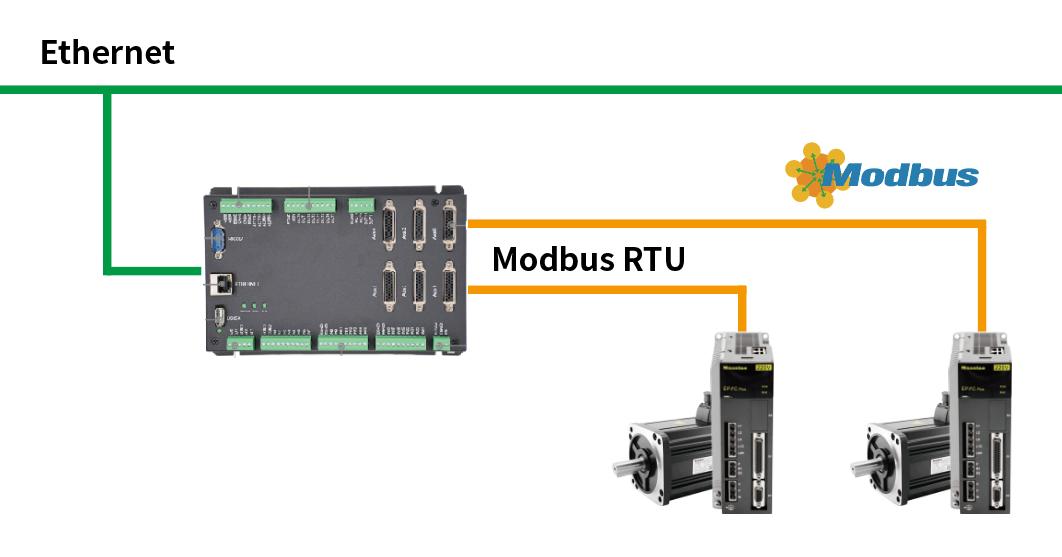 通过Modbus RTU读取迈信伺服电机绝对位置